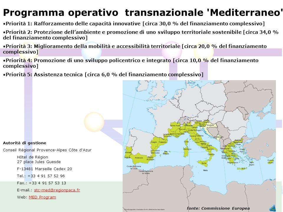 Programma operativo transnazionale Mediterraneo Priorità 1: Rafforzamento delle capacità innovative [circa 30,0 % del finanziamento complessivo] Priorità 2: Protezione dellambiente e promozione di uno sviluppo territoriale sostenibile [circa 34,0 % del finanziamento complessivo] Priorità 3: Miglioramento della mobilità e accessibilità territoriale [circa 20,0 % del finanziamento complessivo] Priorità 4: Promozione di uno sviluppo policentrico e integrato [circa 10,0 % del finanziamento complessivo] Priorità 5: Assistenza tecnica [circa 6,0 % del finanziamento complessivo] Autorità di gestione Conseil Régional Provence-Alpes Côte d Azur Hôtel de Région 27 place Jules Guesde F-13481 Marseille Cedex 20 Tel.: +33 4 91 57 52 96 Fax.: +33 4 91 57 53 13 E-mail.: stc-med@regionpaca.frstc-med@regionpaca.fr Web: MED ProgramMED Program fonte: Commissione Europea