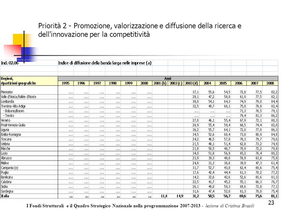 23 Priorità 2 - Promozione, valorizzazione e diffusione della ricerca e dell innovazione per la competitività I Fondi Strutturali e il Quadro Strategico Nazionale nella programmazione 2007-2013 - lezione di Cristina Brasili