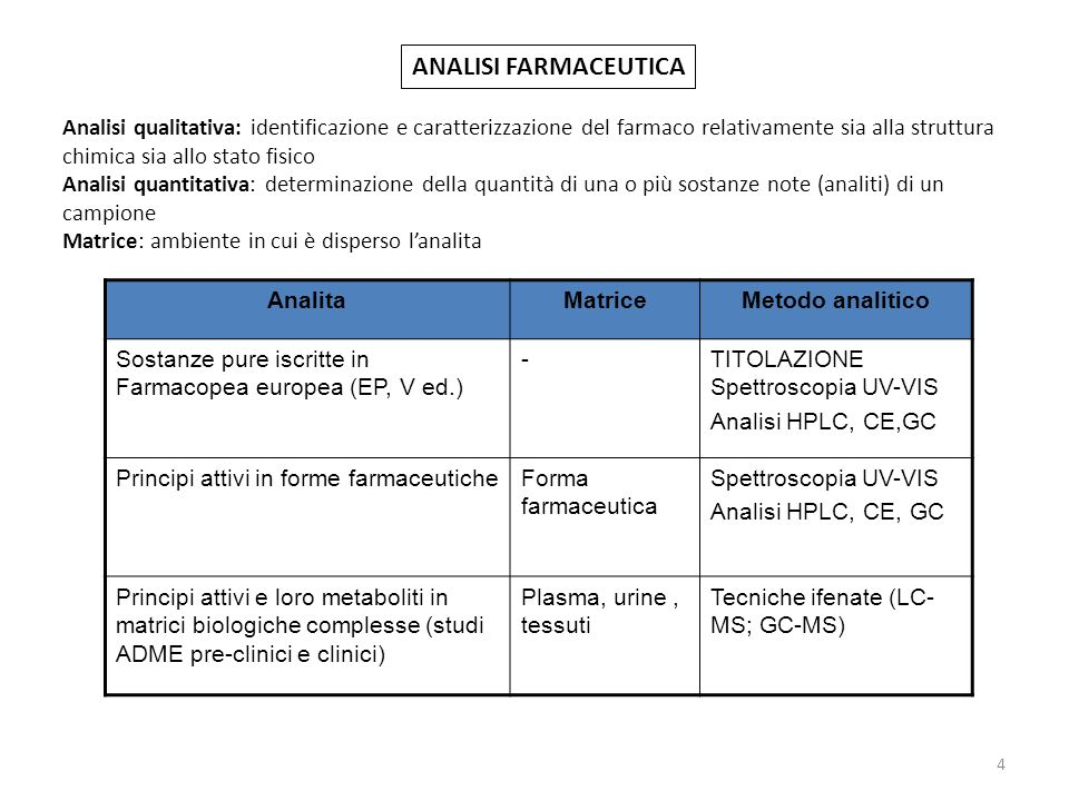 4 ANALISI FARMACEUTICA AnalitaMatriceMetodo analitico Sostanze pure iscritte in Farmacopea europea (EP, V ed.) -TITOLAZIONE Spettroscopia UV-VIS Anali
