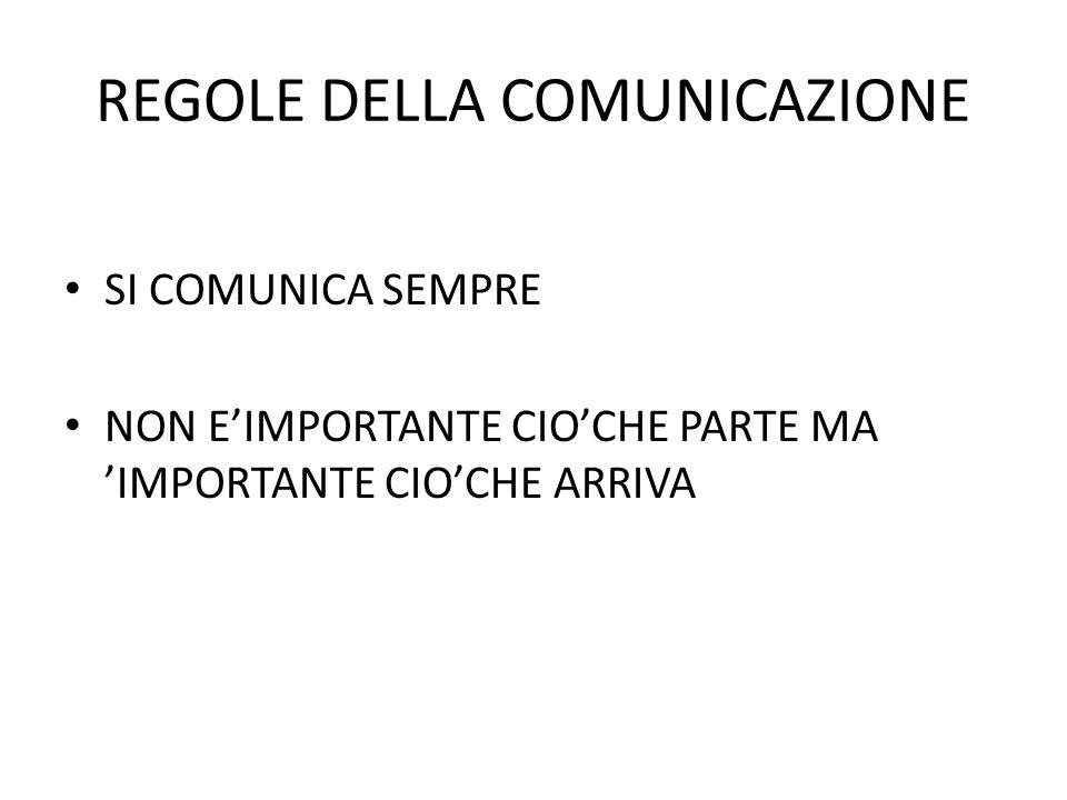 REGOLE DELLA COMUNICAZIONE SI COMUNICA SEMPRE NON EIMPORTANTE CIOCHE PARTE MA IMPORTANTE CIOCHE ARRIVA