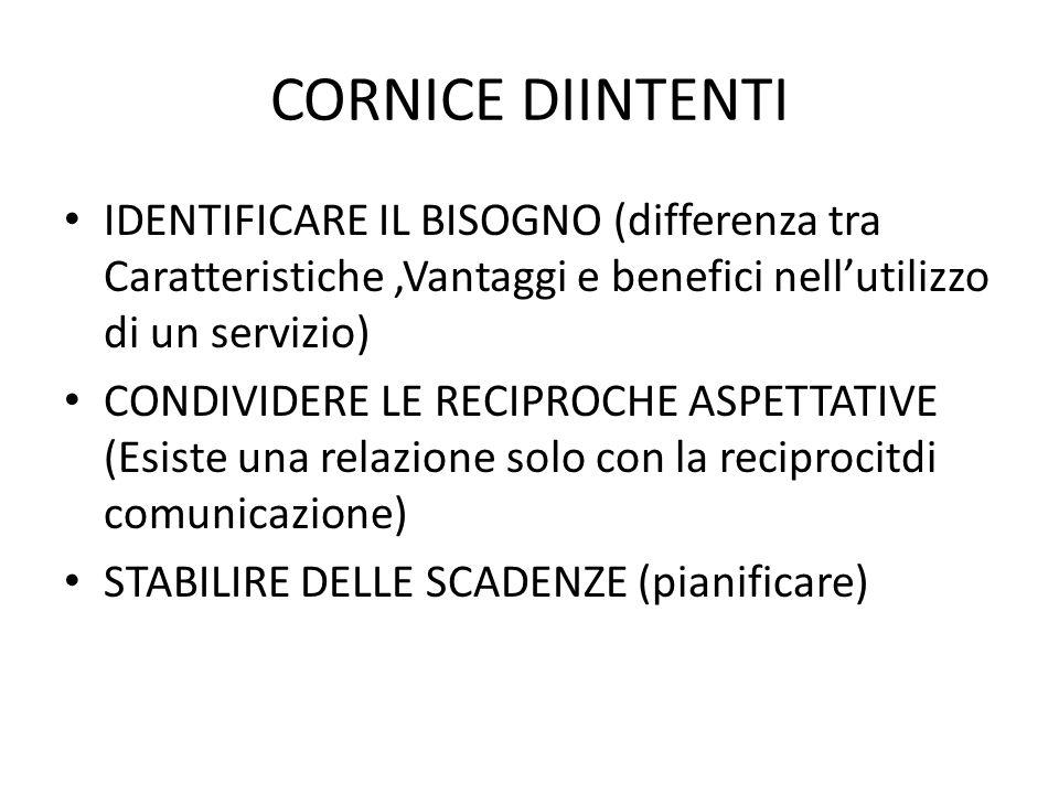 CORNICE DIINTENTI IDENTIFICARE IL BISOGNO (differenza tra Caratteristiche,Vantaggi e benefici nellutilizzo di un servizio) CONDIVIDERE LE RECIPROCHE A