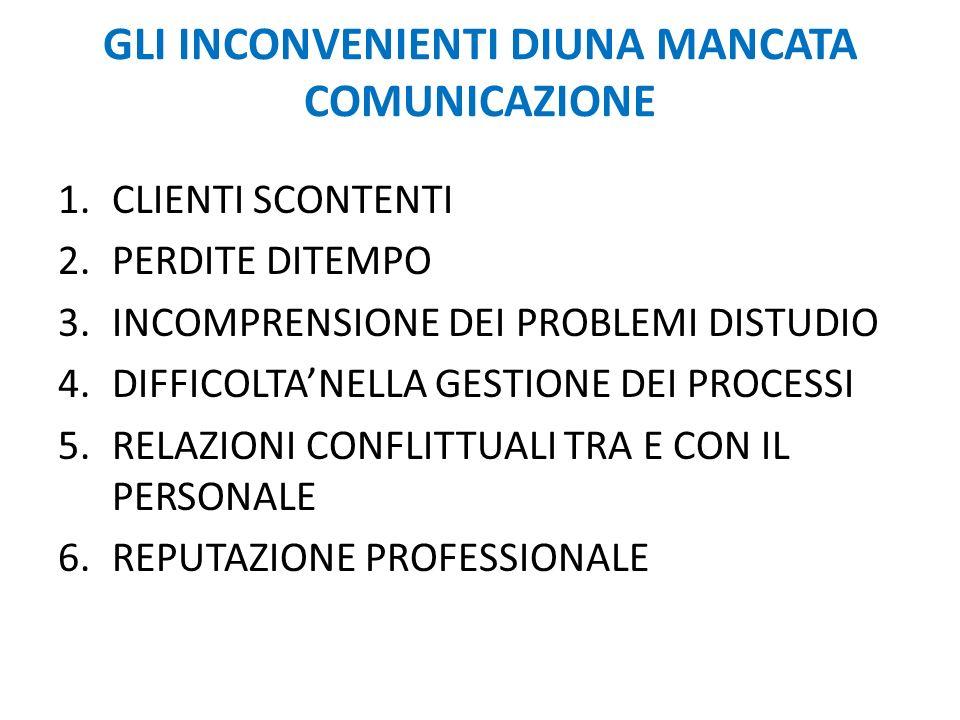 GLI INCONVENIENTI DIUNA MANCATA COMUNICAZIONE 1.CLIENTI SCONTENTI 2.PERDITE DITEMPO 3.INCOMPRENSIONE DEI PROBLEMI DISTUDIO 4.DIFFICOLTANELLA GESTIONE