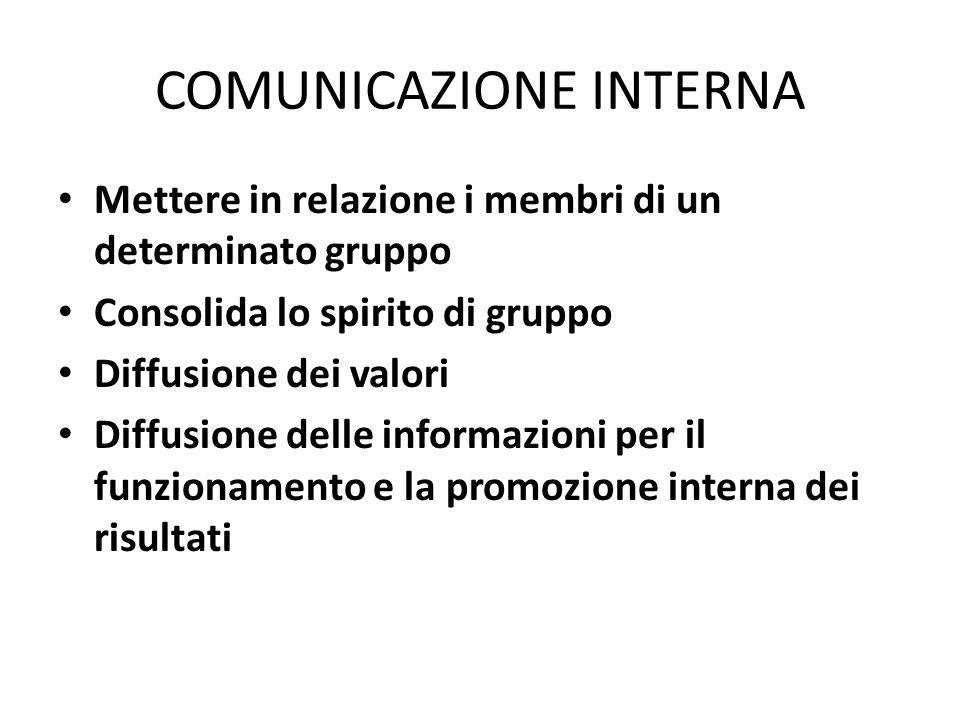 COMUNICAZIONE INTERNA Mettere in relazione i membri di un determinato gruppo Consolida lo spirito di gruppo Diffusione dei valori Diffusione delle inf