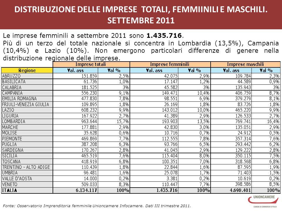 DISTRIBUZIONE DELLE IMPRESE TOTALI, FEMMIINILI E MASCHILI.