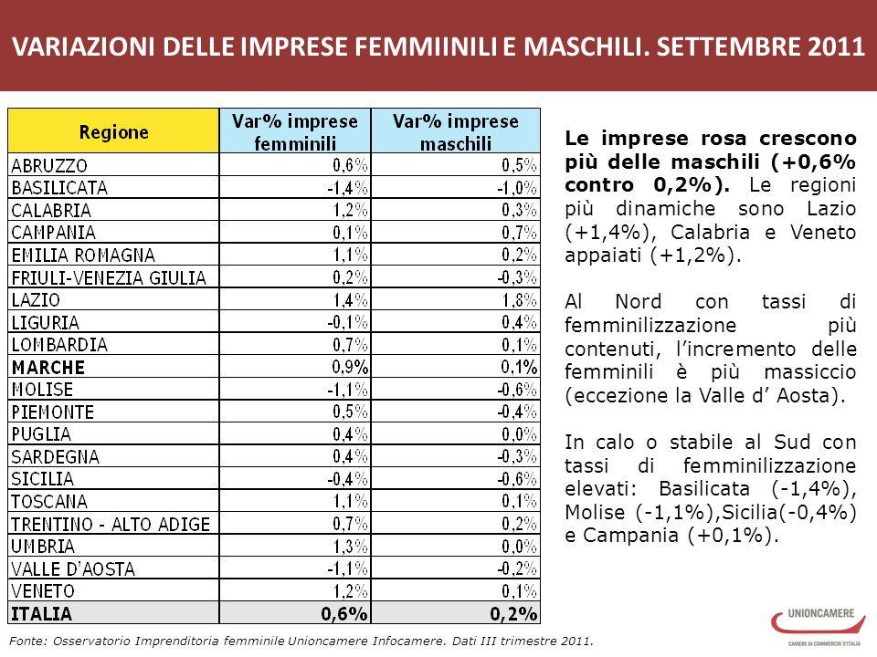 VARIAZIONI DELLE IMPRESE FEMMIINILI E MASCHILI.