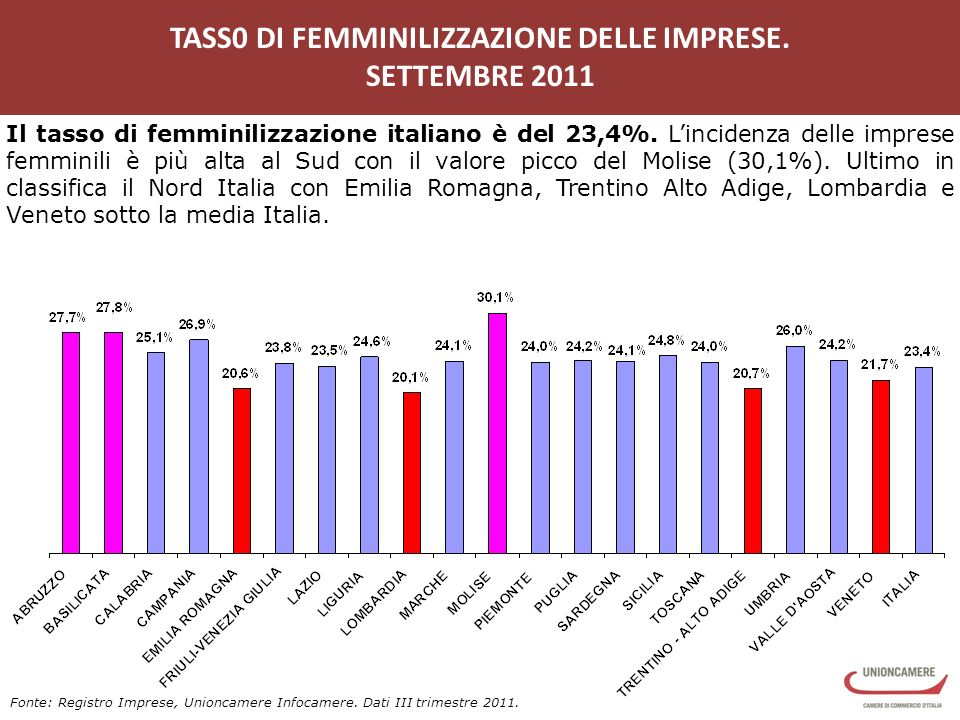 TASS0 DI FEMMINILIZZAZIONE DELLE IMPRESE.