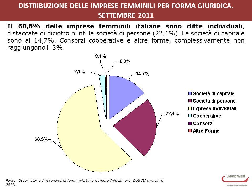 DISTRIBUZIONE DELLE IMPRESE FEMMINILI PER FORMA GIURIDICA.
