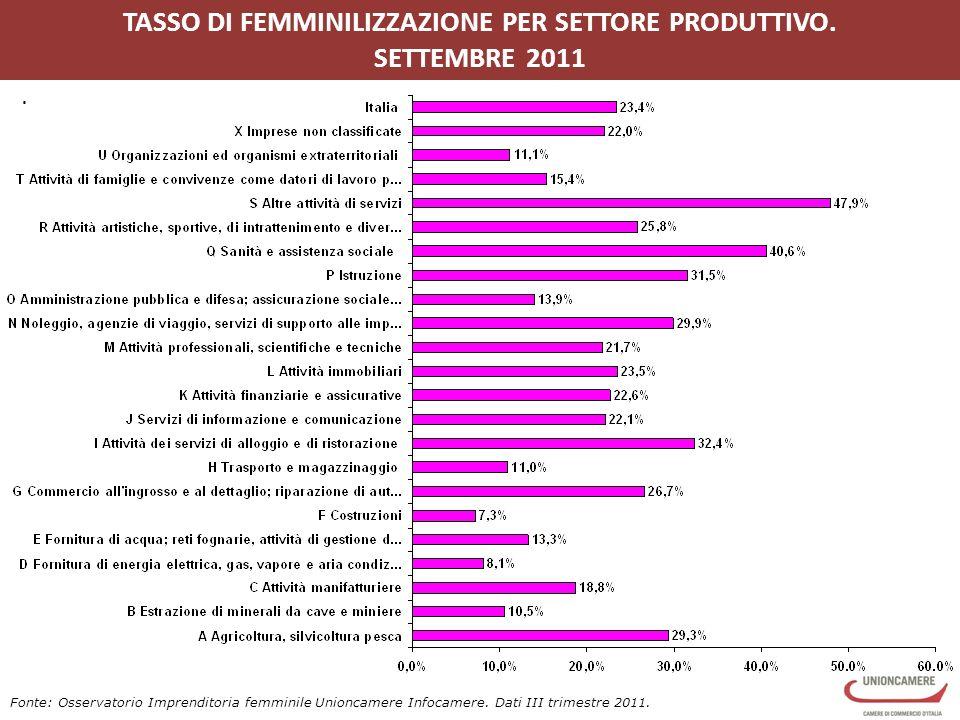 TASSO DI FEMMINILIZZAZIONE PER SETTORE PRODUTTIVO.