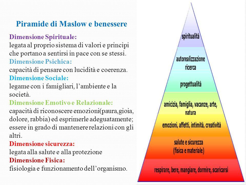 Piramide di Maslow e benessere Dimensione Spirituale: legata al proprio sistema di valori e principi che portano a sentirsi in pace con se stessi. Dim