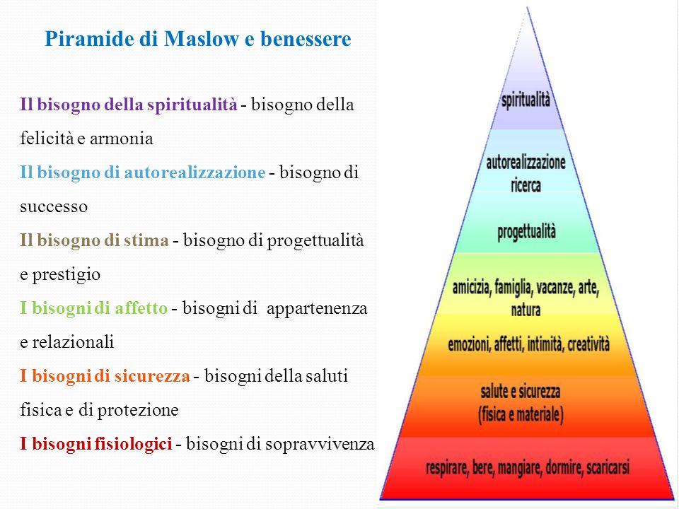 Piramide di Maslow e benessere Dimensione Spirituale: legata al proprio sistema di valori e principi che portano a sentirsi in pace con se stessi.