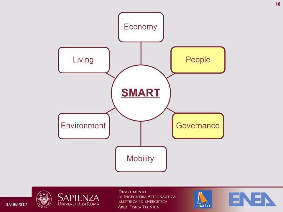 SMART Economy People GovernanceMobilityEnvironmentLiving