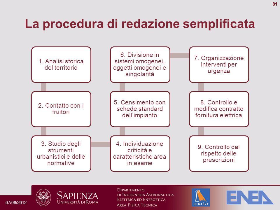 La procedura di redazione semplificata 1.Analisi storica del territorio 2.