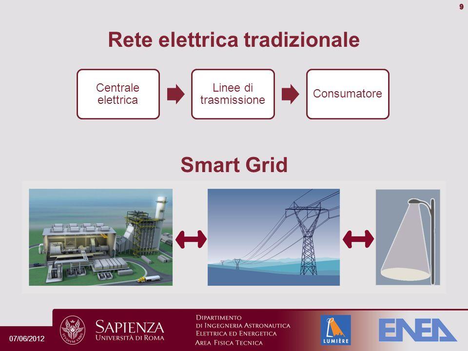 Centrale elettrica Linee di trasmissione Consumatore Rete elettrica tradizionale Smart Grid 07/06/2012