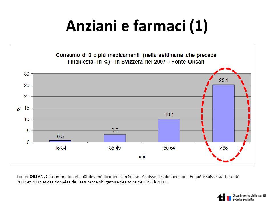 Anziani e farmaci (1) Fonte: OBSAN, Consommation et coût des médicaments en Suisse. Analyse des données de lEnquête suisse sur la santé 2002 et 2007 e