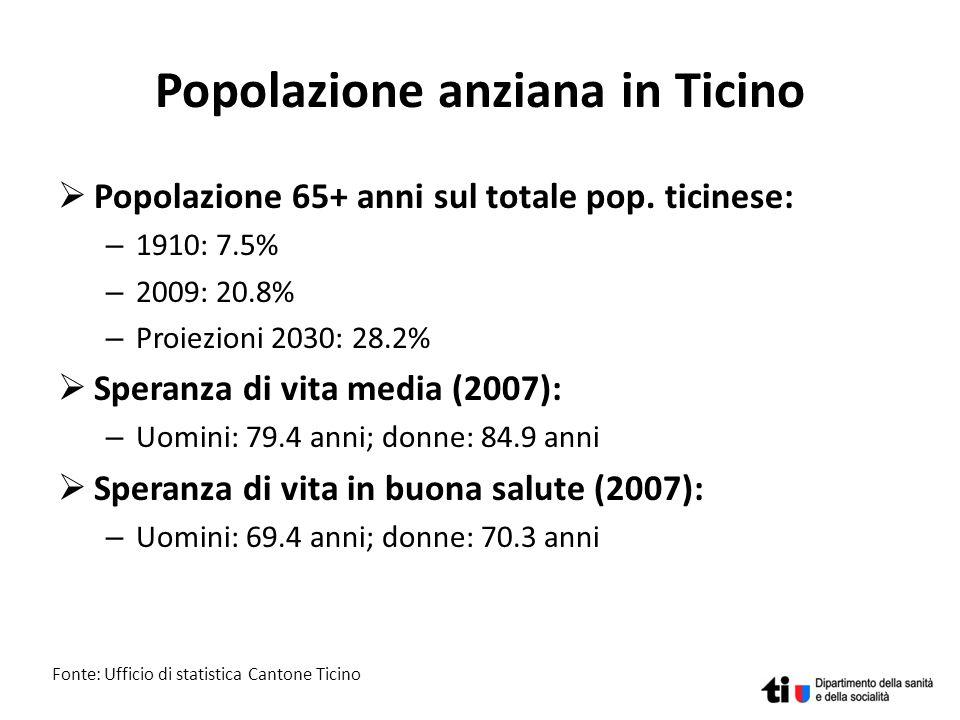 Popolazione anziana in Ticino Popolazione 65+ anni sul totale pop. ticinese: – 1910: 7.5% – 2009: 20.8% – Proiezioni 2030: 28.2% Speranza di vita medi