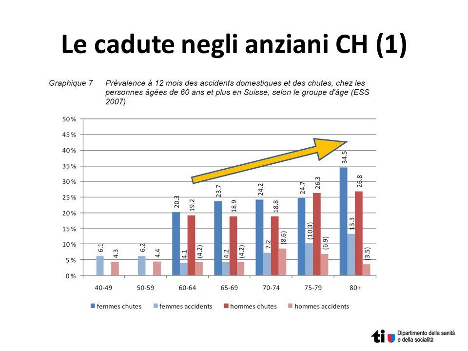 Target strategia SPVS: movimento 17 Fonte: documento del Canton Vaud «Politique cantonale Viellissement et santé 2012»