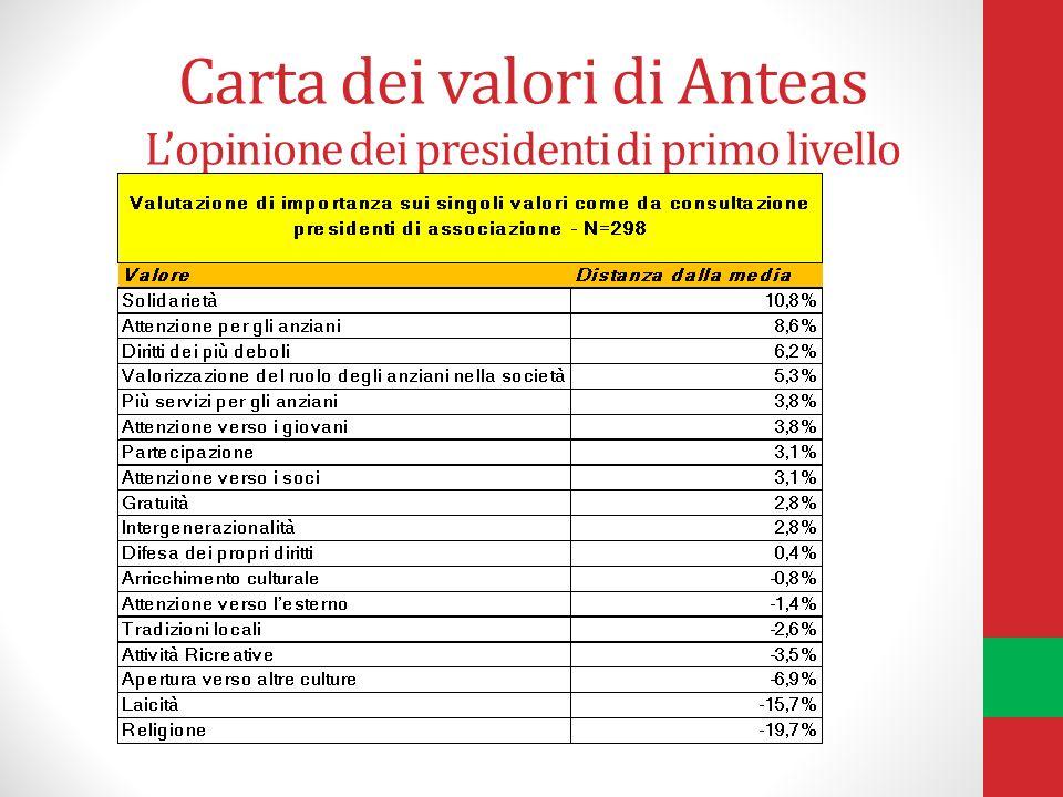 Carta dei valori di Anteas Lopinione dei presidenti di primo livello