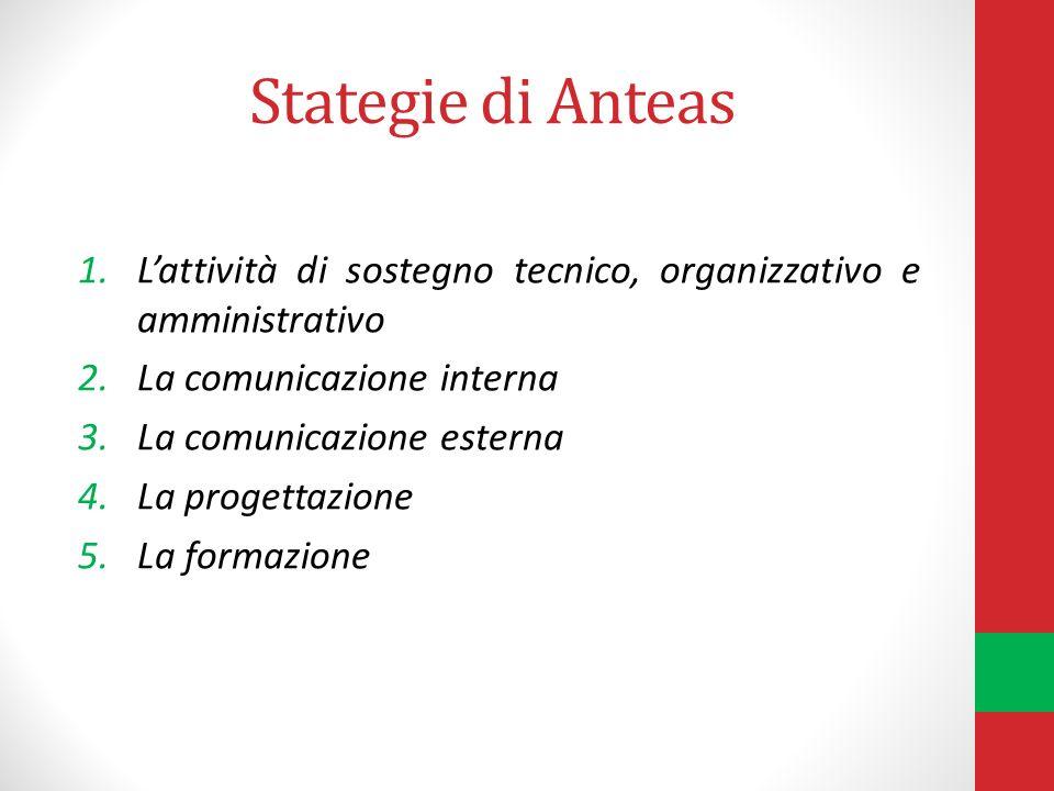 Stategie di Anteas 1.Lattività di sostegno tecnico, organizzativo e amministrativo 2.La comunicazione interna 3.La comunicazione esterna 4.La progettazione 5.La formazione