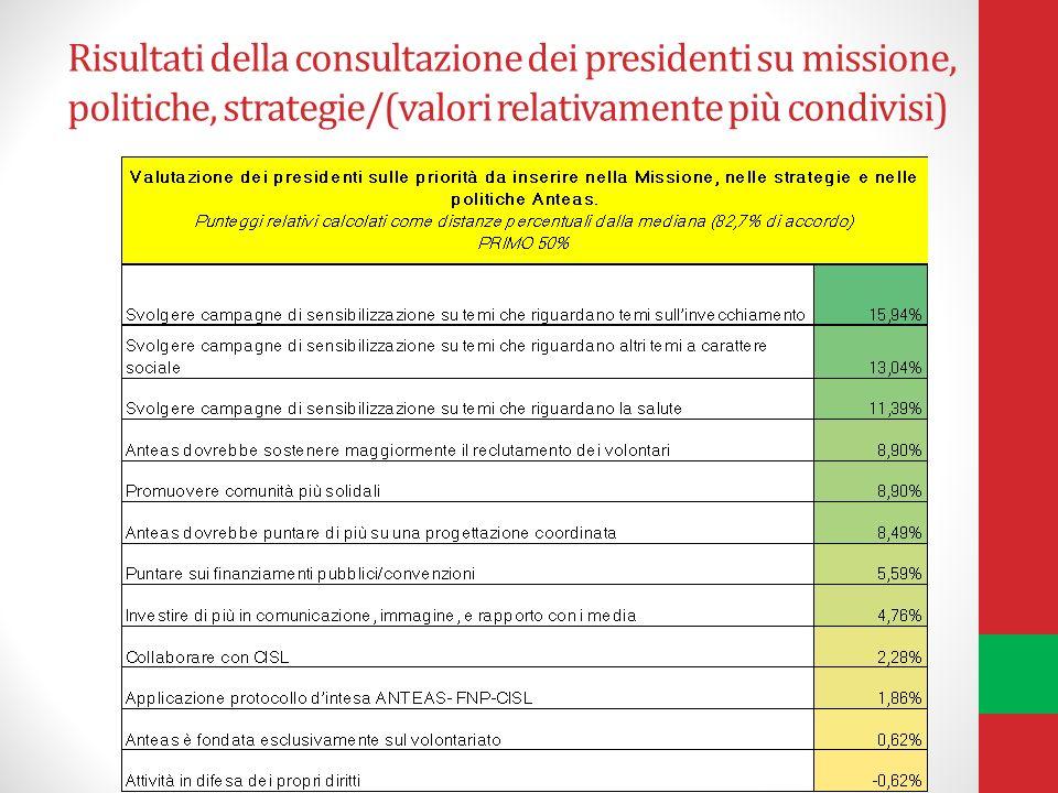 Risultati della consultazione dei presidenti su missione, politiche, strategie/(valori relativamente più condivisi)