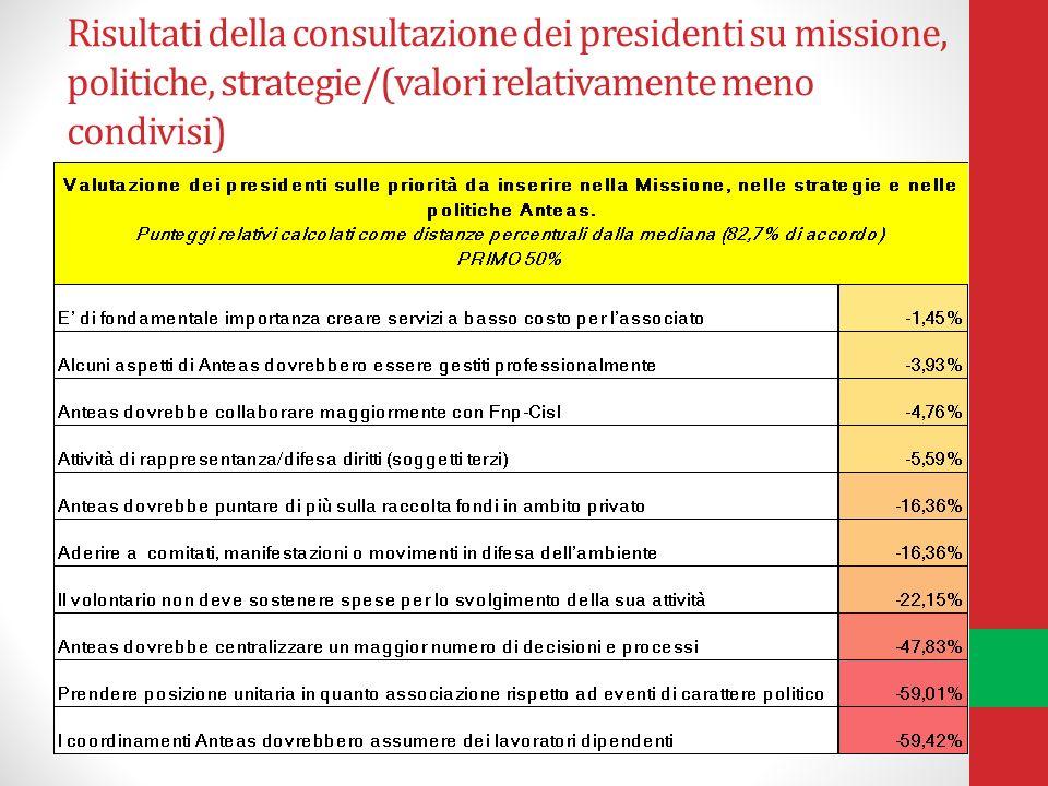 Risultati della consultazione dei presidenti su missione, politiche, strategie/(valori relativamente meno condivisi)