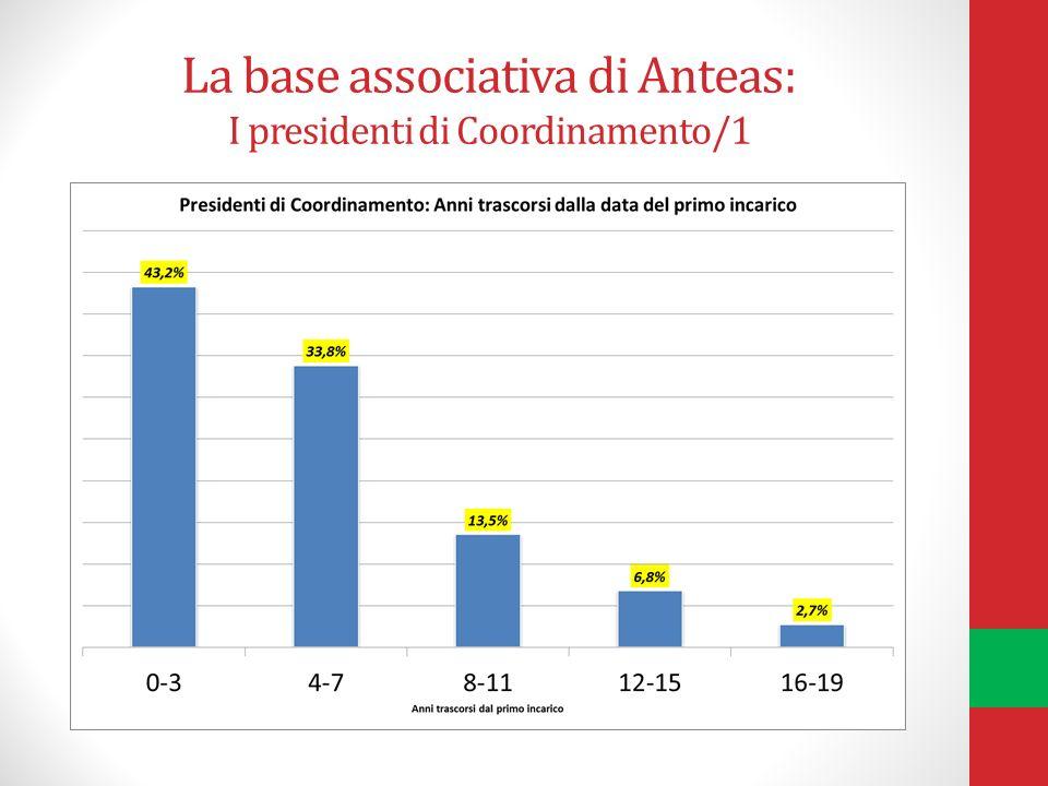 La base associativa di Anteas: I presidenti di Coordinamento/1