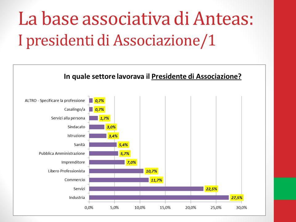 La base associativa di Anteas: I presidenti di Associazione/1