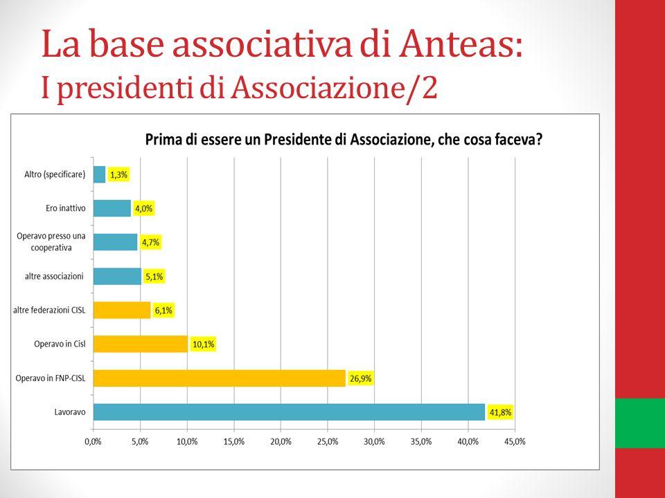La base associativa di Anteas: I presidenti di Associazione/2