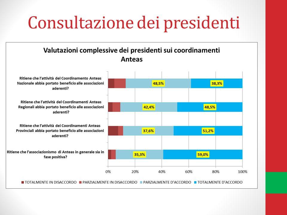 Consultazione dei presidenti