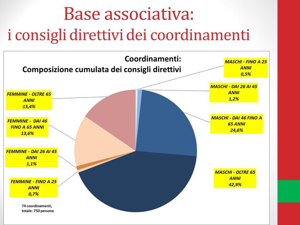 Base associativa: i consigli direttivi dei coordinamenti