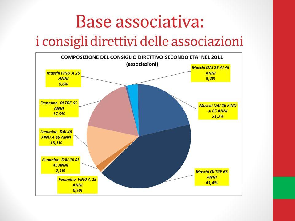 Base associativa: i consigli direttivi delle associazioni