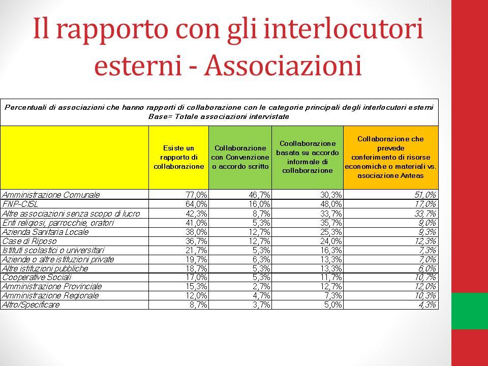 Il rapporto con gli interlocutori esterni - Associazioni