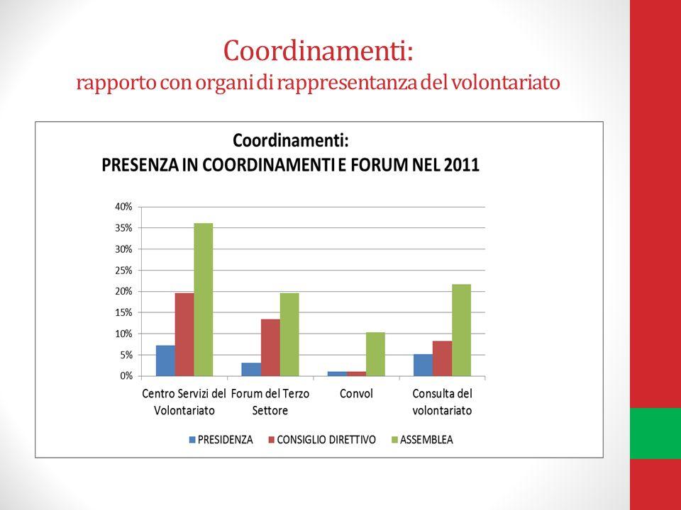 Coordinamenti: rapporto con organi di rappresentanza del volontariato