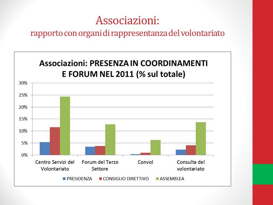 Associazioni: rapporto con organi di rappresentanza del volontariato