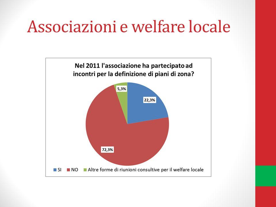 Associazioni e welfare locale
