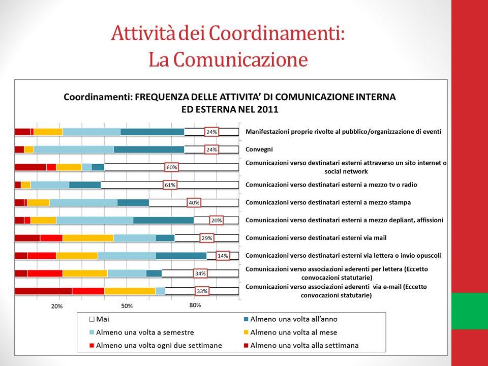 Attività dei Coordinamenti: La Comunicazione