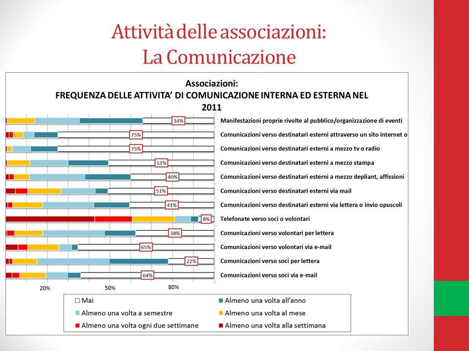 Attività delle associazioni: La Comunicazione