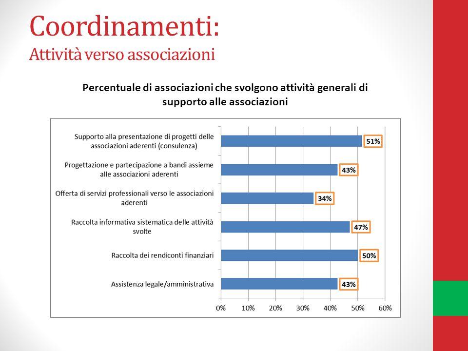 Coordinamenti: Attività verso associazioni Percentuale di associazioni che svolgono attività generali di supporto alle associazioni