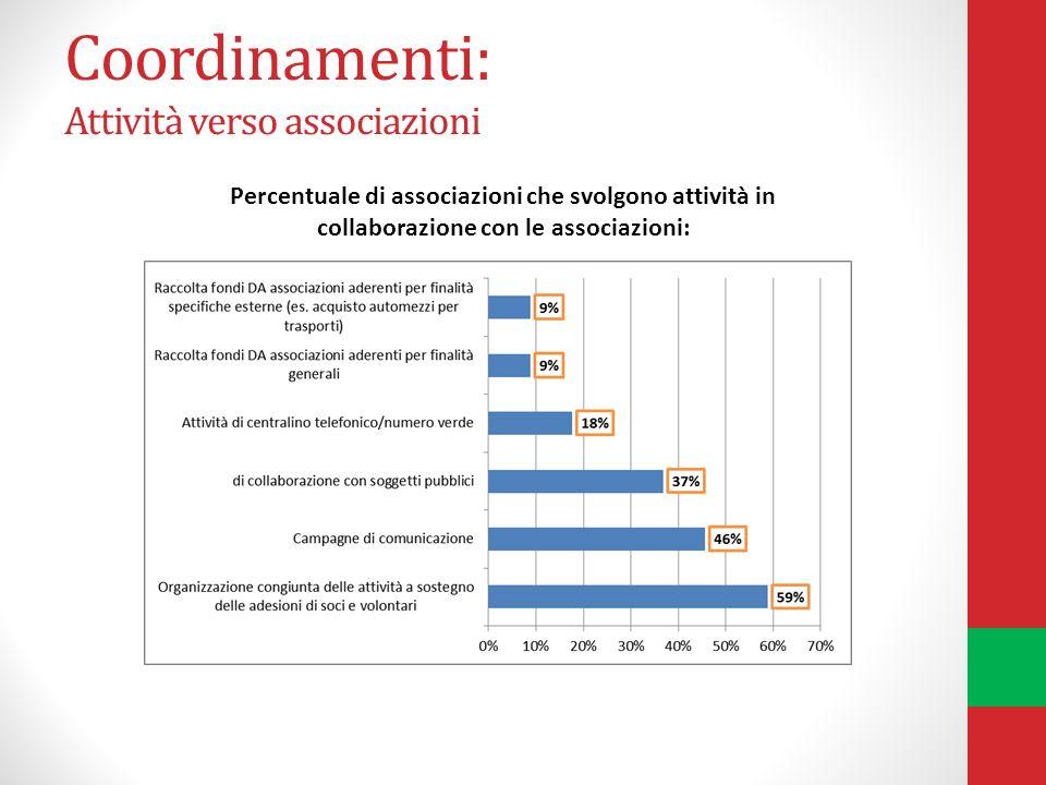 Coordinamenti: Attività verso associazioni Percentuale di associazioni che svolgono attività in collaborazione con le associazioni: