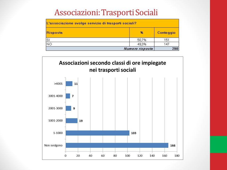 Associazioni: Trasporti Sociali