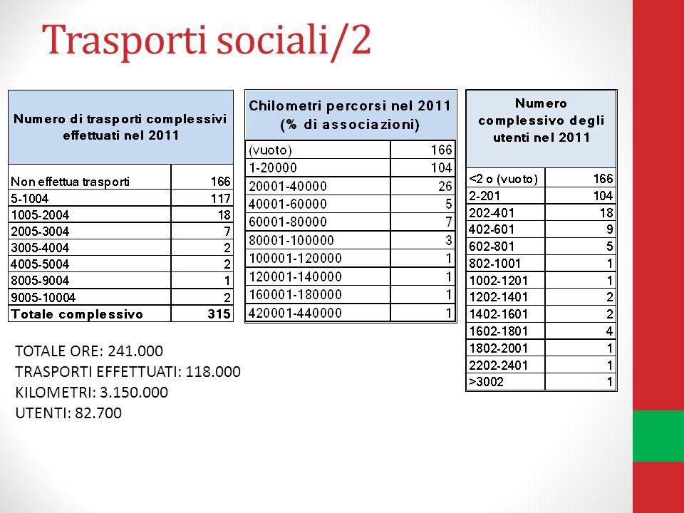 Trasporti sociali/2 TOTALE ORE: 241.000 TRASPORTI EFFETTUATI: 118.000 KILOMETRI: 3.150.000 UTENTI: 82.700