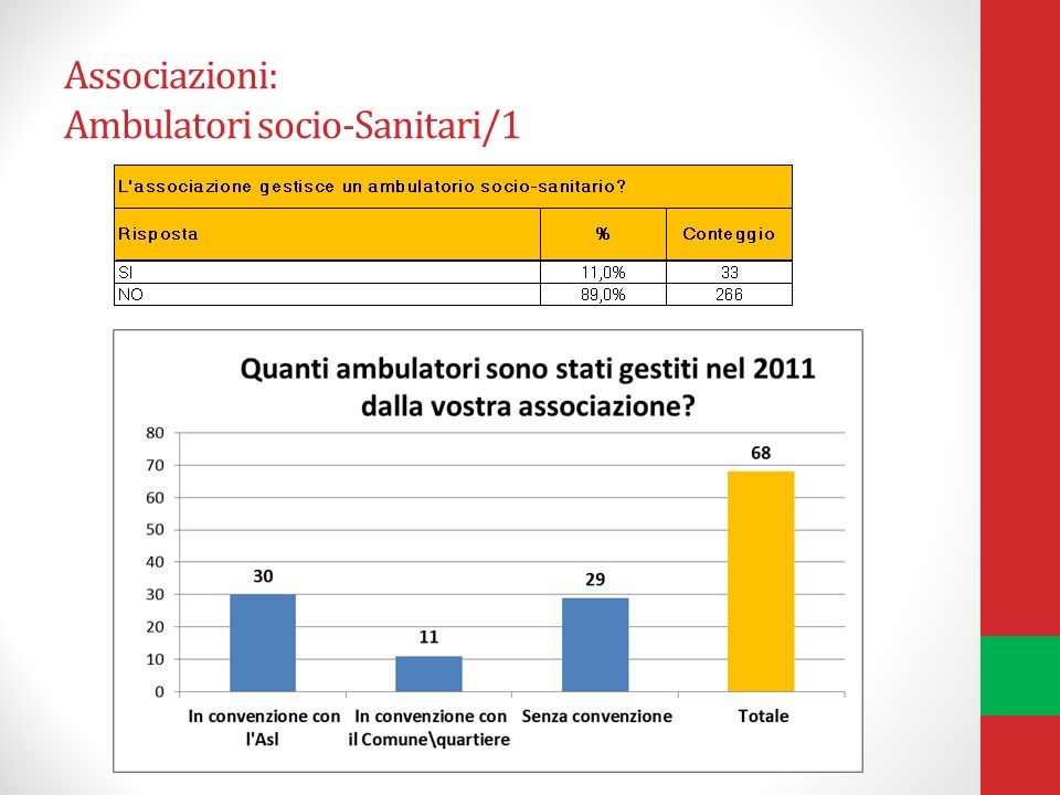 Associazioni: Ambulatori socio-Sanitari/1