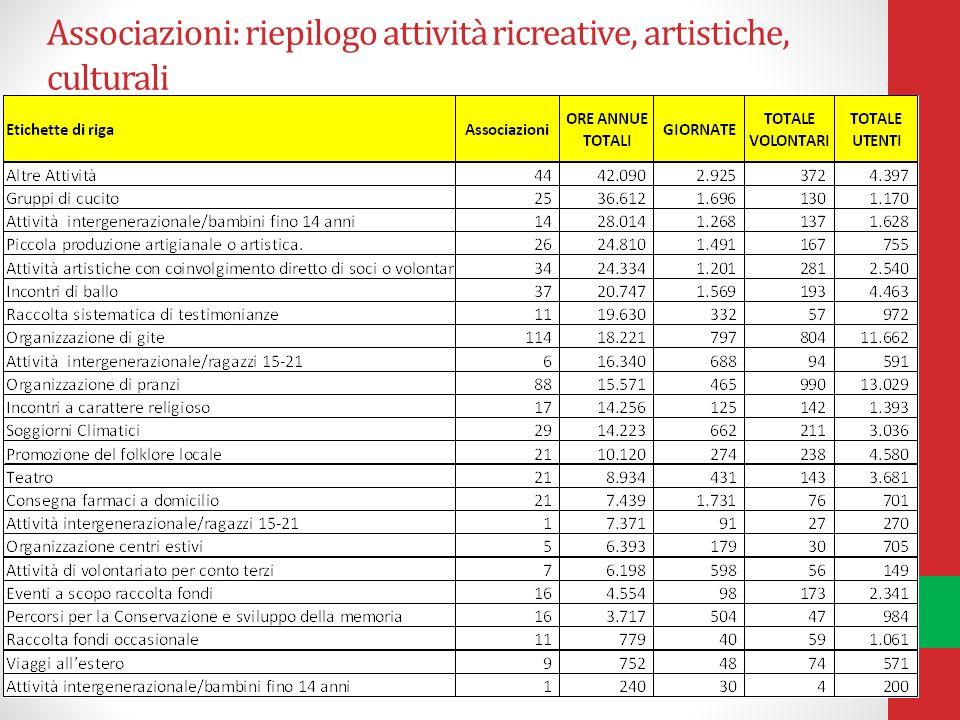 Associazioni: riepilogo attività ricreative, artistiche, culturali
