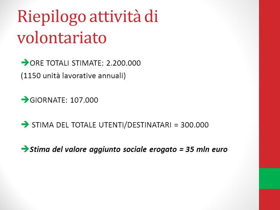 Riepilogo attività di volontariato ORE TOTALI STIMATE: 2.200.000 (1150 unità lavorative annuali) GIORNATE: 107.000 STIMA DEL TOTALE UTENTI/DESTINATARI = 300.000 Stima del valore aggiunto sociale erogato = 35 mln euro