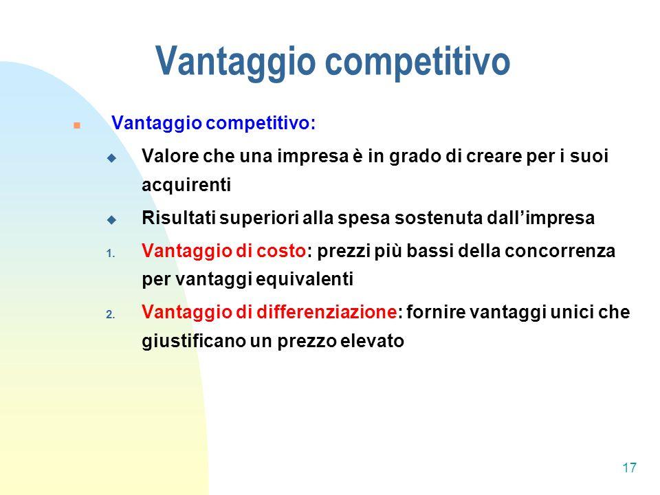 Vantaggio competitivo Vantaggio competitivo: Valore che una impresa è in grado di creare per i suoi acquirenti Risultati superiori alla spesa sostenuta dallimpresa 1.