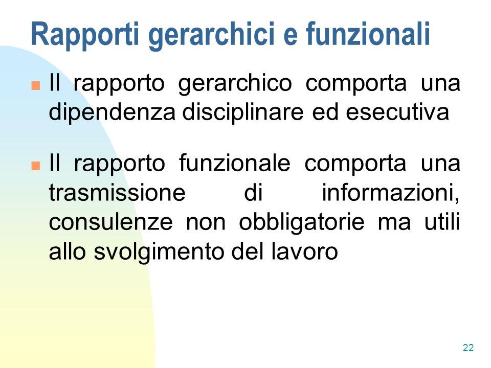 Rapporti gerarchici e funzionali Il rapporto gerarchico comporta una dipendenza disciplinare ed esecutiva Il rapporto funzionale comporta una trasmissione di informazioni, consulenze non obbligatorie ma utili allo svolgimento del lavoro 22