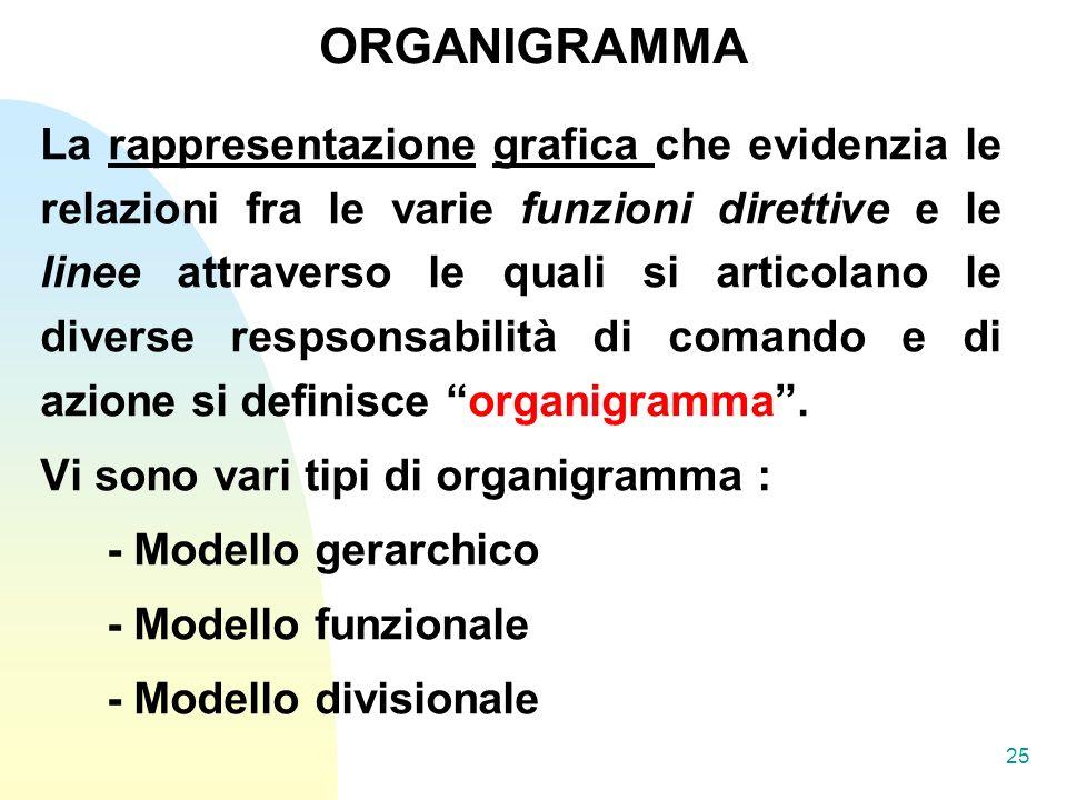 25 La rappresentazione grafica che evidenzia le relazioni fra le varie funzioni direttive e le linee attraverso le quali si articolano le diverse respsonsabilità di comando e di azione si definisce organigramma.