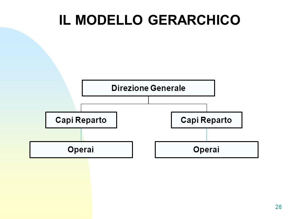 26 IL MODELLO GERARCHICO Direzione Generale Capi Reparto Operai Capi Reparto Operai