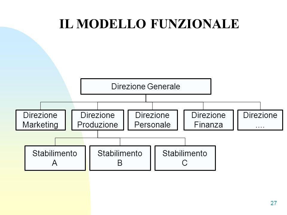 27 IL MODELLO FUNZIONALE Direzione Generale Direzione Marketing Stabilimento A Direzione Produzione Direzione Personale Direzione Finanza Direzione....