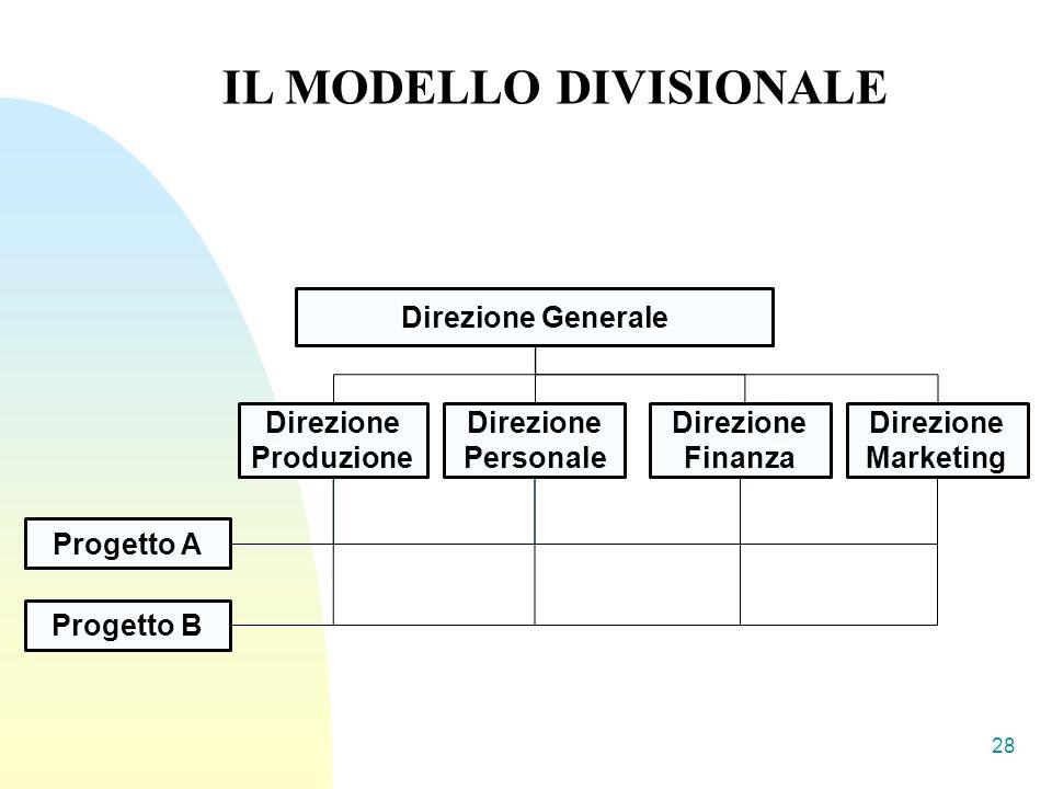 28 IL MODELLO DIVISIONALE Direzione Generale Progetto A Direzione Produzione Direzione Personale Direzione Finanza Direzione Marketing Progetto B