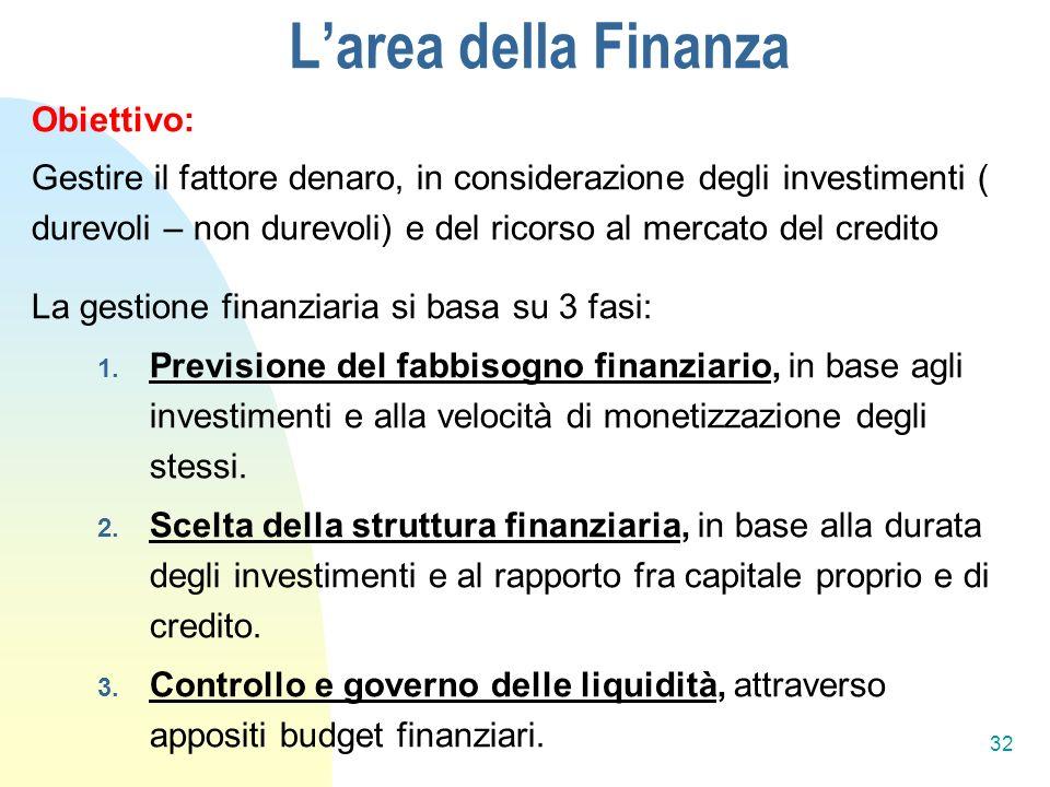 Obiettivo: Gestire il fattore denaro, in considerazione degli investimenti ( durevoli – non durevoli) e del ricorso al mercato del credito La gestione finanziaria si basa su 3 fasi: 1.